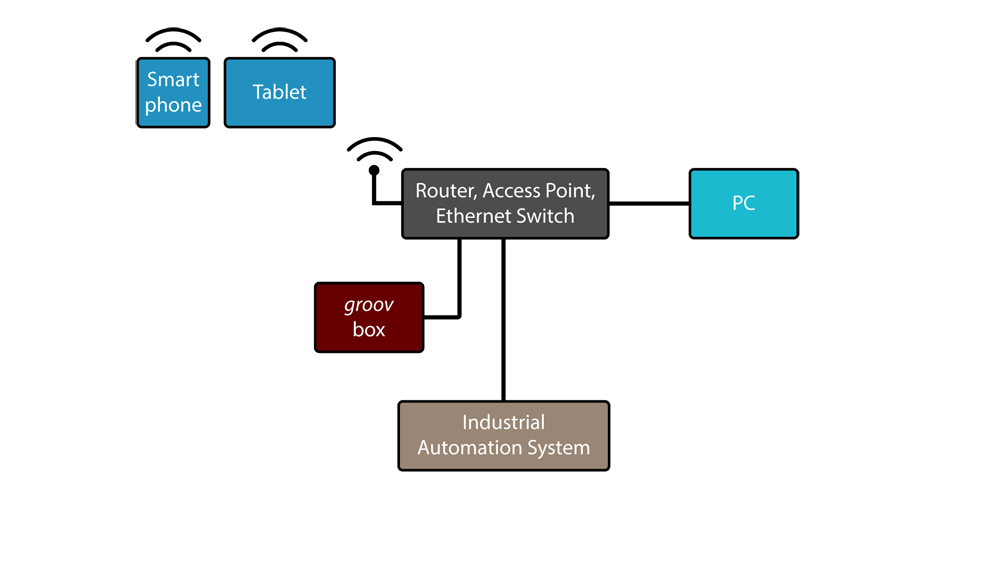 groov architecture: on-premises WiFi access