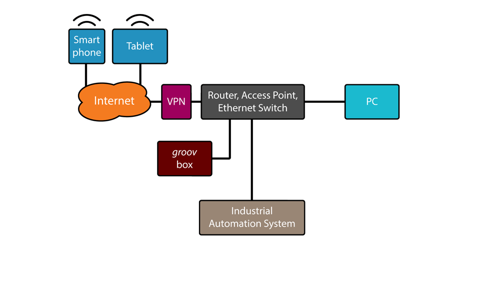 groov architecture: off-premises access using a VPN