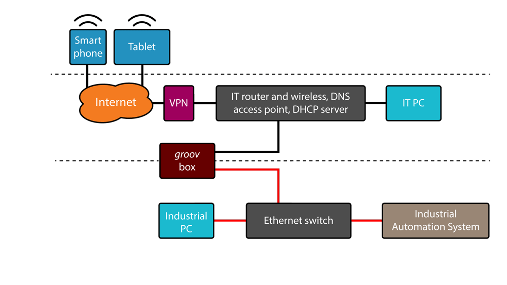 groov architecture: off premises access using a VPN and segmented systems